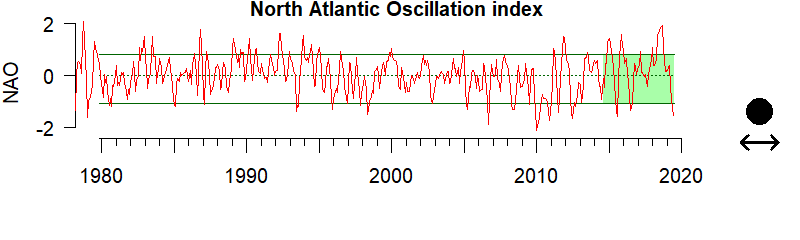 graph of the North Atlantic Oscillation index from 1980-2020