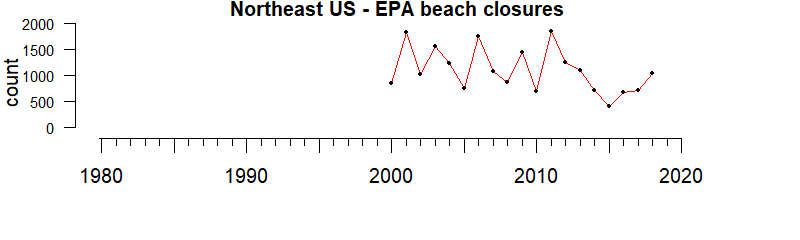 graph of EPA-mandated beach closures for the Gulf of Mexico region from 1980-2020
