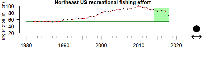 graph of recreational fishing effort for the Northeast US region from 1980-2020