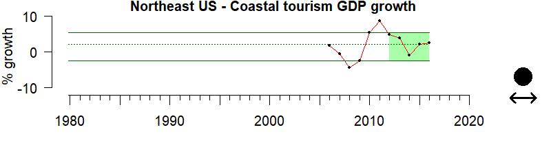 graph of coastal GDP for the Northeast US region from 1980-2020